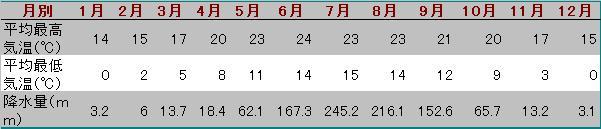 麗江気温と降水量表