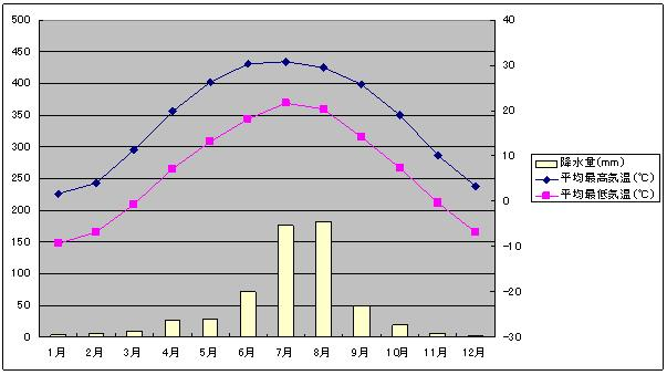 北京気温と降水量