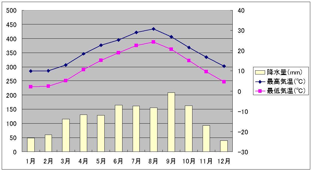 洛陽気温と降水量