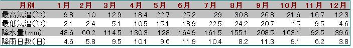 洛陽気温と降水量表