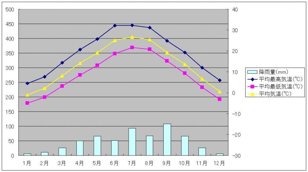 西安気温と降水量