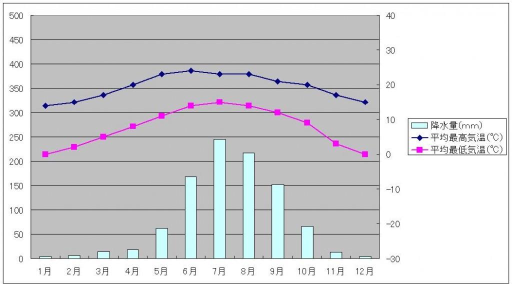 麗江気温と降水量