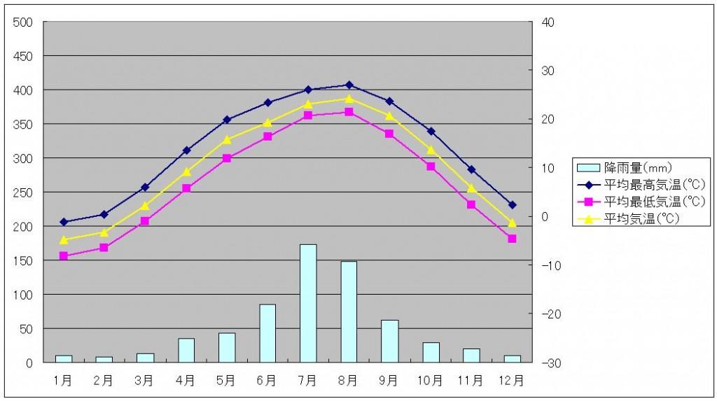 大連気温と降水量