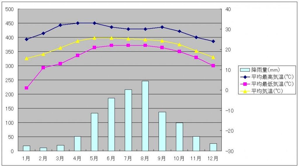 シーサンパンナ気温と降水量