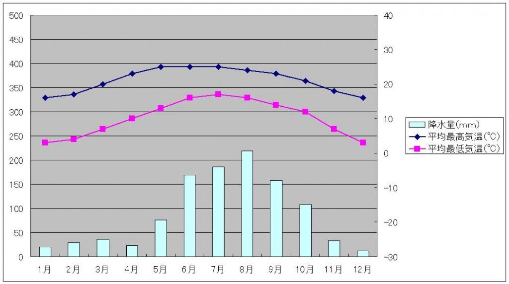 大理気温と降水量