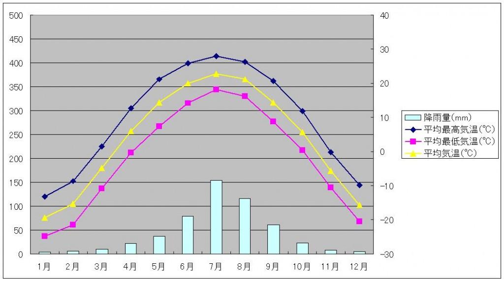 ハルピン気温と降水量