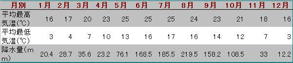 大理気温と降水量表