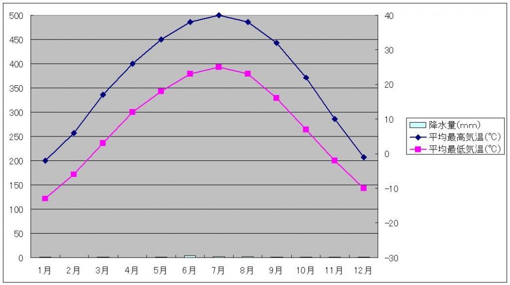 トルファン気温と降水量