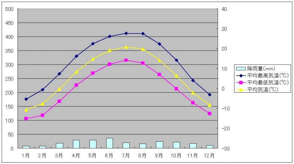 ウルムチ気温と降水量