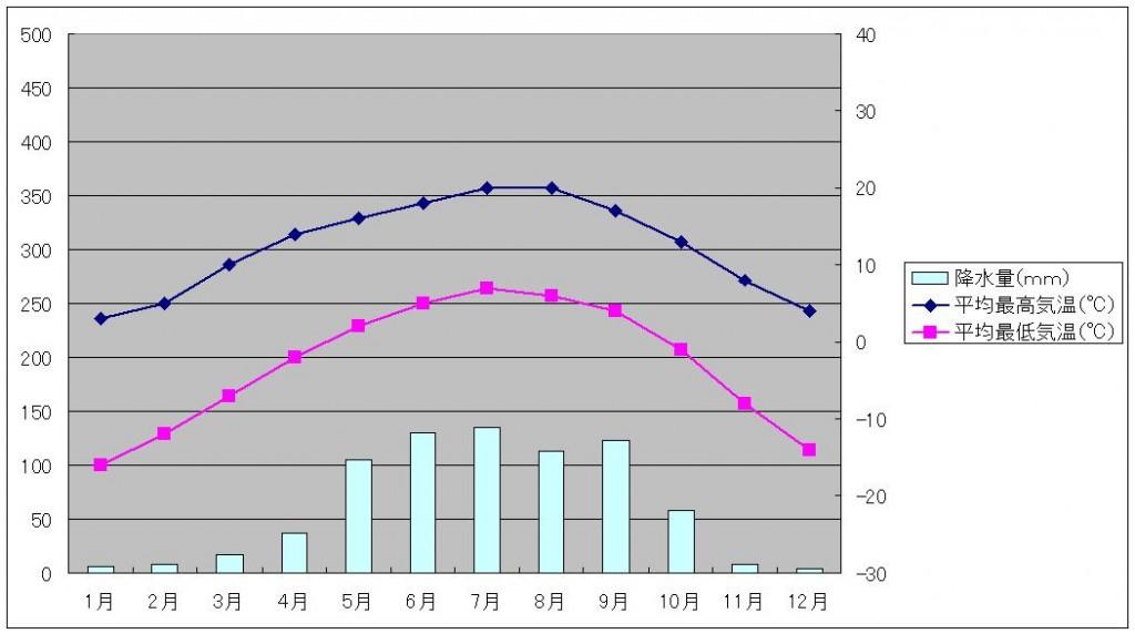 九寨溝気温と降水量
