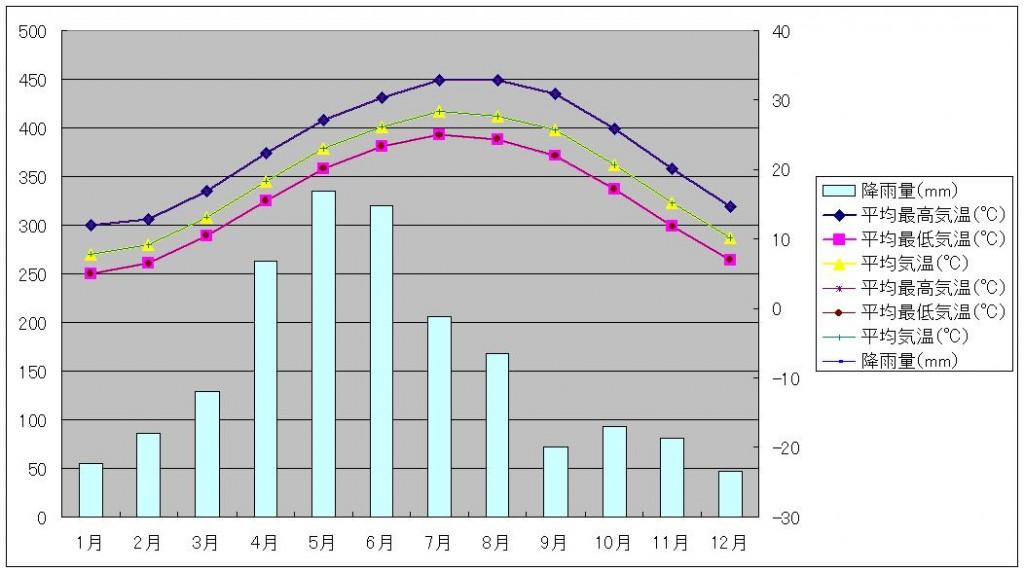桂林気温と降水量