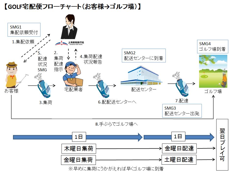 GOLF宅配便フローチャート(お客様→ゴルフ場)